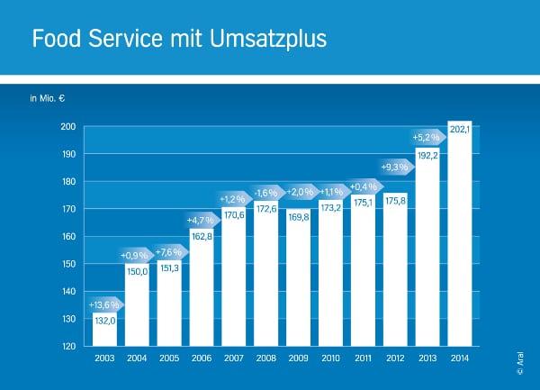 Food Service Umsatz Aral 2014