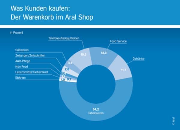 Was Kunden im Shop Kaufen Aral 2014