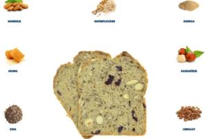 Auf dem Bild ist das neue Müsli-Brot Pwerkruste von der Biebelhausener Mühle zu sehen. Die Backware ist mittig in zwei Scheiben geschnitten, wobei die eine hinter der anderen ist und nur halb zu sehen ist, da sie etwas hinter der anderen hervor schaut. Man erkennt, dass Mandeln und Cranberries in dem Brot verarbeitet worden sind, aber auch viele Samen sind eindeutig zu erkennen. Außerhalb in Form eines Quadrates sind die einzelnen Zutaten, die in dem Müsli-Brot enthalten sind, abgebildet. Von oben links nach rechts umher gehend sind abgebildet: Mandeln, Haferflocken, Quinoa, Haselnüsse, Leinsaat, Cranberries, Kürbiskerne, Chia und Honig.