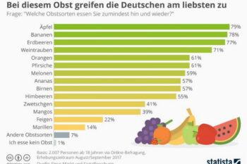 Tabelle Obstkonsum der Deutschen / snackconnection